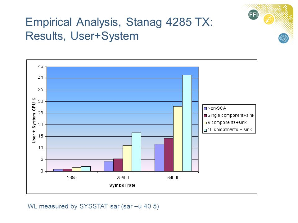 Empirical Analysis, Stanag 4285 TX: Results, User+System WL measured by SYSSTAT sar (sar –u 40 5)