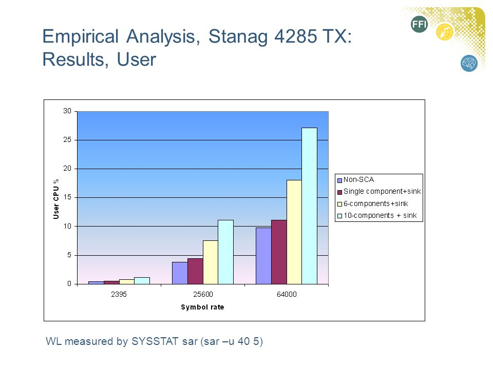 Empirical Analysis, Stanag 4285 TX: Results, User WL measured by SYSSTAT sar (sar –u 40 5)