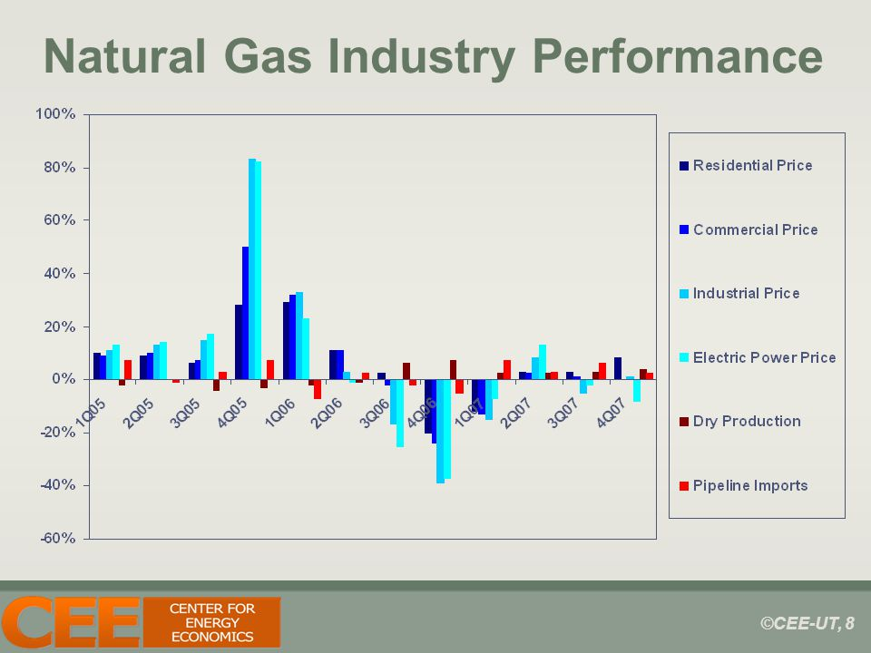 ©CEE-UT, 8 Natural Gas Industry Performance