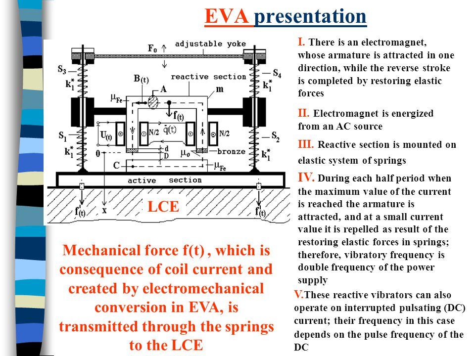 EVA presentation I.