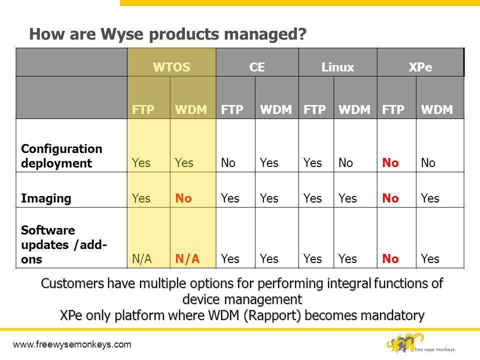 www.freewysemonkeys.com How are Wyse products managed? WTOSCELinuxXPe FTPWDMFTPWDMFTPWDMFTPWDM Configuration deploymentYes NoYes No ImagingYesNoYes No