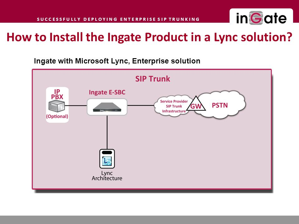 S U C C E S S F U L L Y D E P L O Y I N G E N T E R P R I S E S I P T R U N K I N G How to Install the Ingate Product in a Lync solution.