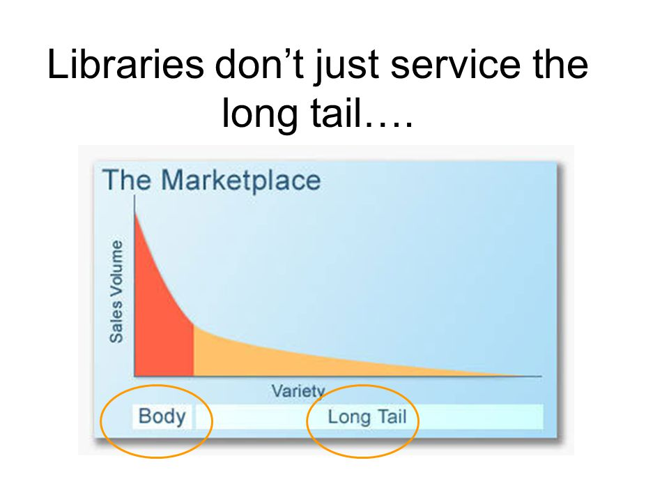 Libraries dont just service the long tail….