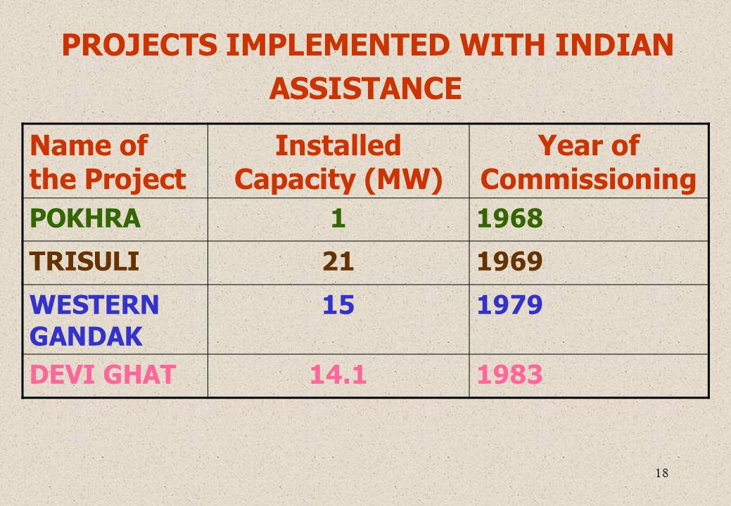 18 PROJECTS IMPLEMENTED WITH INDIAN ASSISTANCE Name of the Project Installed Capacity (MW) Year of Commissioning POKHRA11968 TRISULI211969 WESTERN GAN