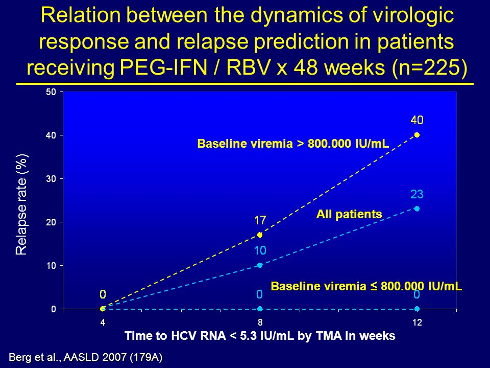 Relapse rate (%) Baseline viremia > 800.000 IU/mL All patients Baseline viremia 800.000 IU/mL Time to HCV RNA < 5.3 IU/mL by TMA in weeks Relation between the dynamics of virologic response and relapse prediction in patients receiving PEG-IFN / RBV x 48 weeks (n=225) Berg et al., AASLD 2007 (179A)