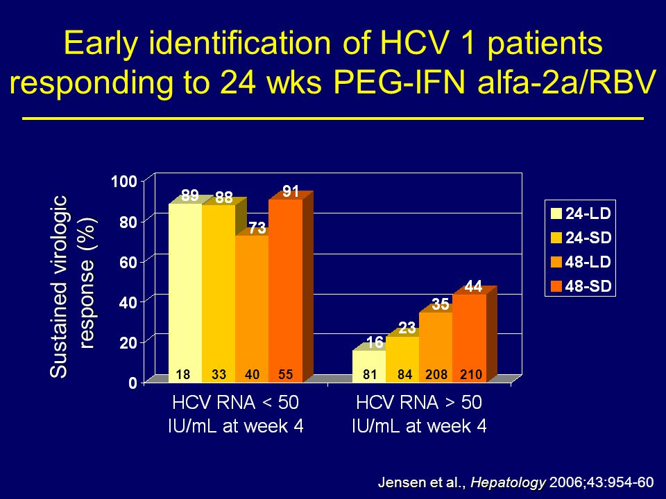 Early identification of HCV 1 patients responding to 24 wks PEG-IFN alfa-2a/RBV Jensen et al., Hepatology Jensen et al., Hepatology 2006;43:954-60 Sustained virologic response (%) 183340558184208210