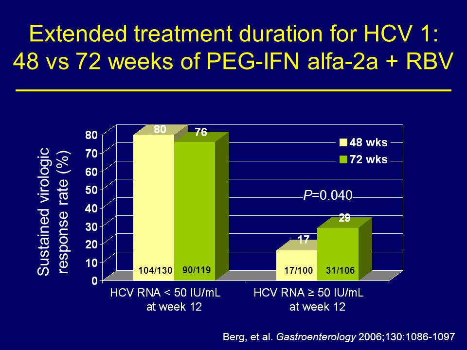 Extended treatment duration for HCV 1: 48 vs 72 weeks of PEG-IFN alfa-2a + RBV Sustained virologic response rate (%) Berg, et al.