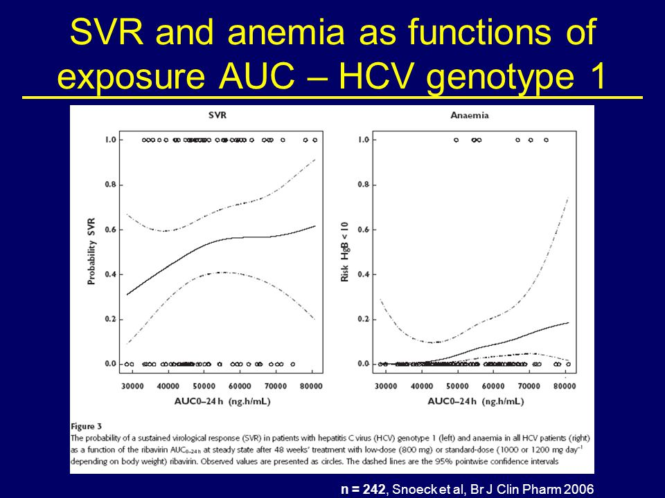 SVR and anemia as functions of exposure AUC – HCV genotype 1 n = 242, Snoeck et al, Br J Clin Pharm 2006