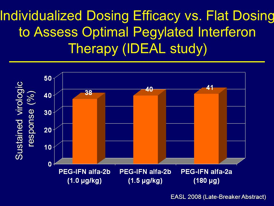 Individualized Dosing Efficacy vs.
