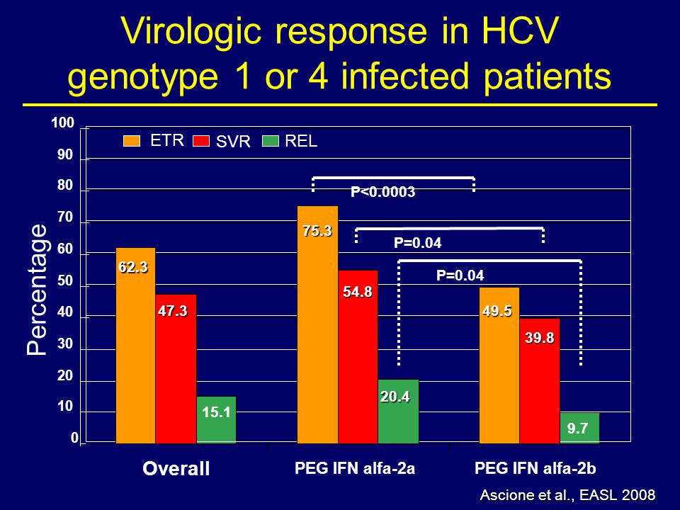 Virologic response in HCV genotype 1 or 4 infected patients 62,3 75,3 49,5 47,3 54,8 39,8 20,4 0 10 20 30 40 50 60 70 80 90 100 P<0.0003 P=0.04 Overall PEG IFN alfa-2aPEG IFN alfa-2b ETR SVR REL P=0.04 Percentage 15.1 9.7 Ascione et al., EASL 2008 62.3 47.3 75.3 54.8 20.4 49.5 39.8