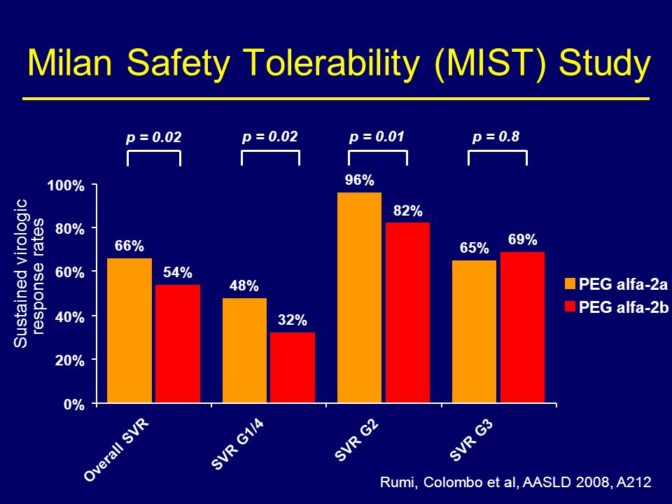 Milan Safety Tolerability (MIST) Study Rumi, Colombo et al, AASLD 2008, A212 p = 0.02 p = 0.01p = 0.8 48% 96% 65% 54% 32% 82% 69% 66% 0% 20% 40% 60% 80% 100% Overall SVR SVR G1/4 SVR G2SVR G3 Sustained virologic response rates PEG alfa-2a PEG alfa-2b