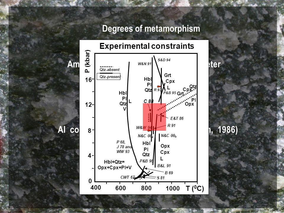 Amphibole - plagioclase geothermometer (Blundy and Holland, 1990) Degrees of metamorphism 8-12 kB, 820-1050 0 C Al content in Ho ( Hammerstorm and Zen