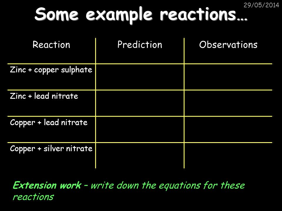 29/05/2014 Some example reactions… ReactionPredictionObservations Zinc + copper sulphate Zinc + lead nitrate Copper + lead nitrate Copper + silver nitrate Extension work – write down the equations for these reactions