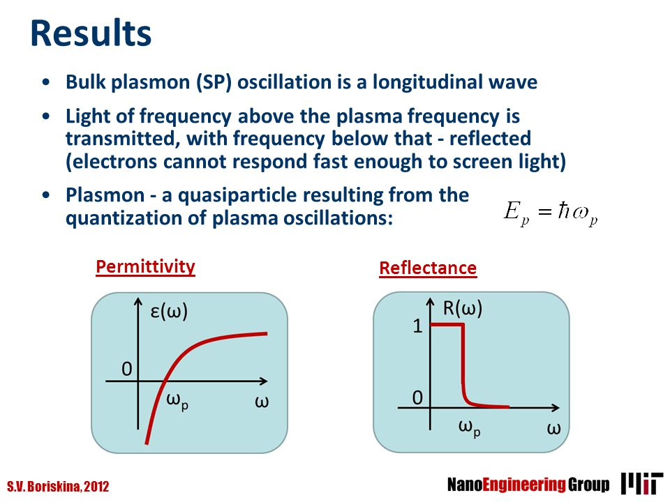 S.V. Boriskina, 2012 Results Bulk plasmon (SP) oscillation is a longitudinal wave Light of frequency above the plasma frequency is transmitted, with f