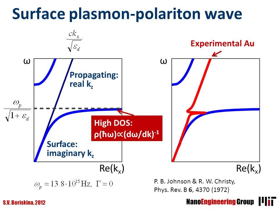 S.V. Boriskina, 2012 Surface plasmon-polariton wave ω Re(k x ) Propagating: real k z Surface: imaginary k z High DOS: ρ(ħω) (dω/dk) -1 ω Re(k x ) Expe