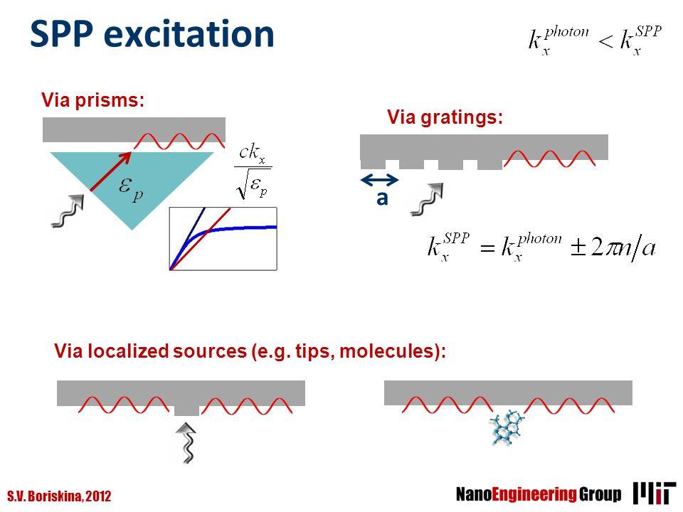 S.V. Boriskina, 2012 SPP excitation Via gratings: a Via prisms: Via localized sources (e.g. tips, molecules):