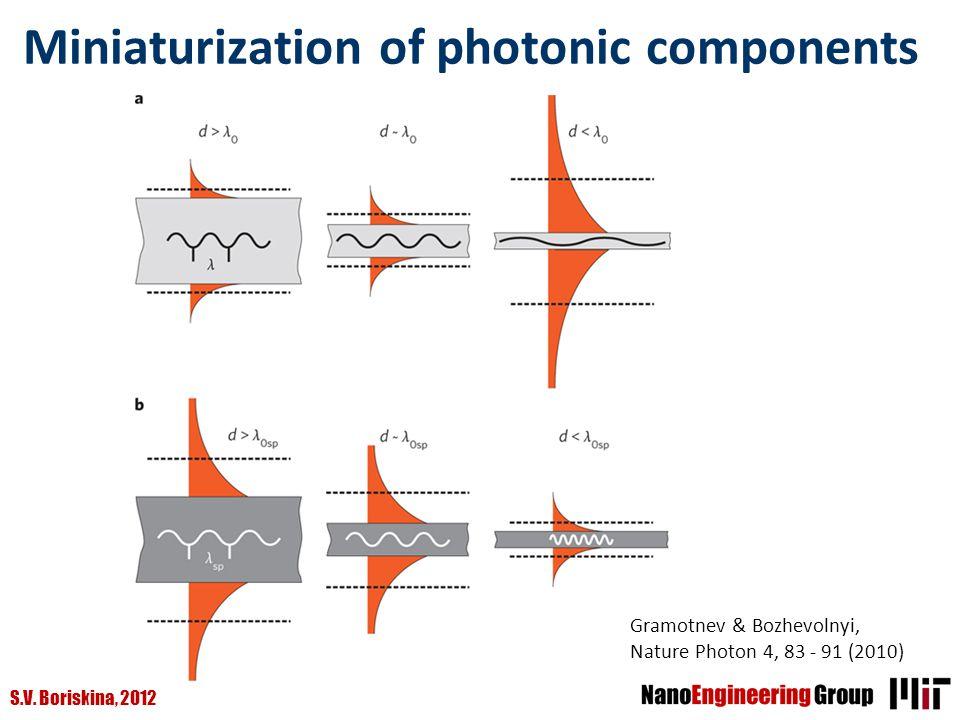 S.V. Boriskina, 2012 Miniaturization of photonic components Gramotnev & Bozhevolnyi, Nature Photon 4, 83 - 91 (2010)