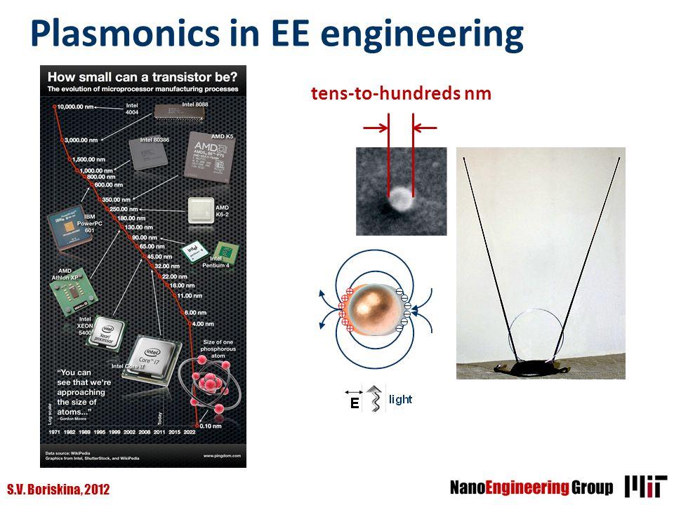 S.V. Boriskina, 2012 Plasmonics in EE engineering tens-to-hundreds nm