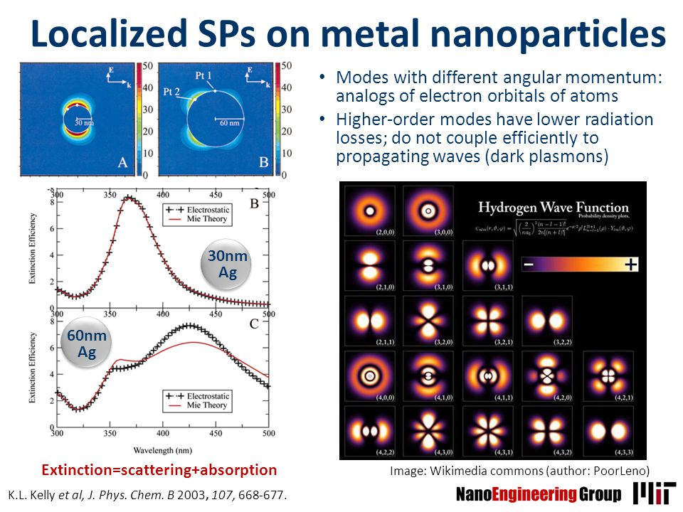 S.V. Boriskina, 2012 Localized SPs on metal nanoparticles Modes with different angular momentum: analogs of electron orbitals of atoms Higher-order mo
