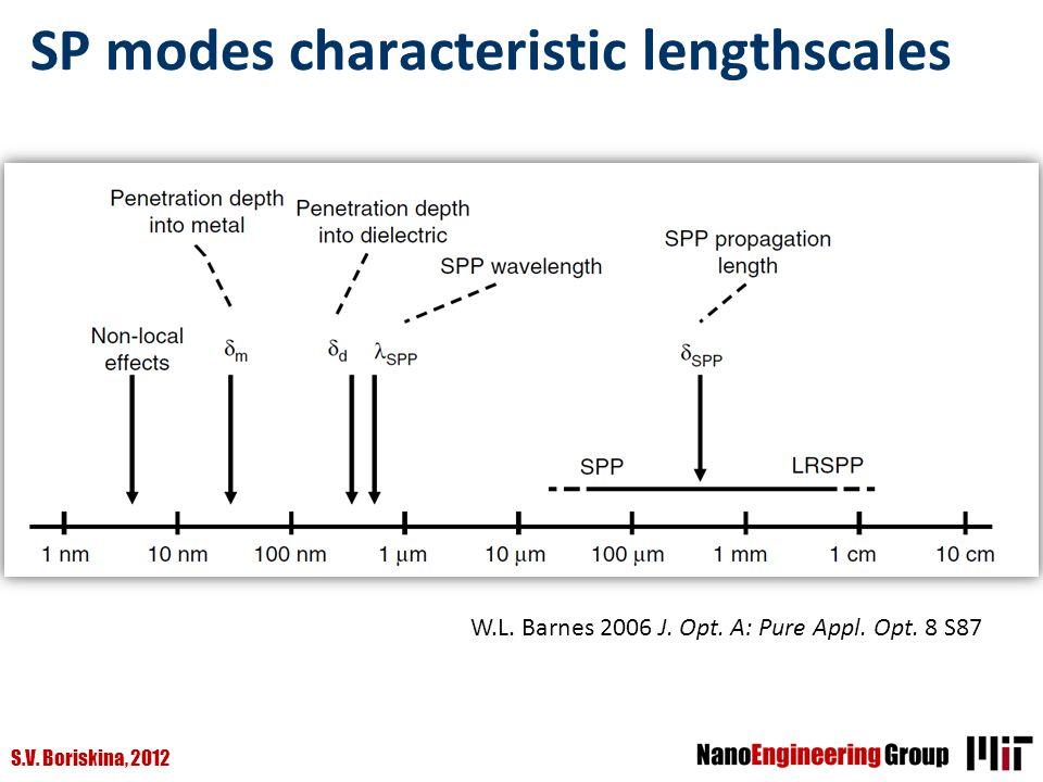 S.V. Boriskina, 2012 SP modes characteristic lengthscales W.L. Barnes 2006 J. Opt. A: Pure Appl. Opt. 8 S87