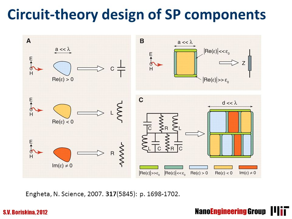 S.V. Boriskina, 2012 Circuit-theory design of SP components Au particle Engheta, N. Science, 2007. 317(5845): p. 1698-1702.