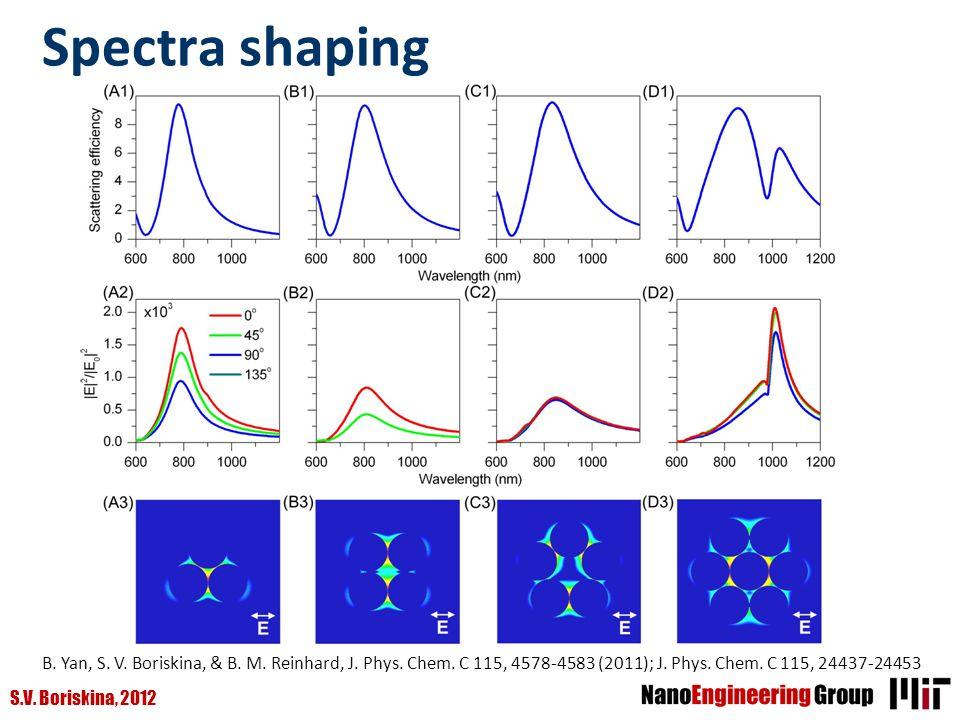 S.V. Boriskina, 2012 Spectra shaping B. Yan, S. V. Boriskina, & B. M. Reinhard, J. Phys. Chem. C 115, 4578-4583 (2011); J. Phys. Chem. C 115, 24437-24