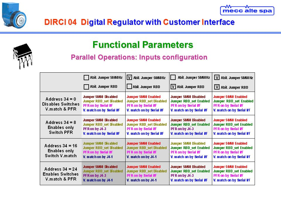 DIRCI 04Digital Regulator with Customer Interface DIRCI 04 Digital Regulator with Customer Interface Functional Parameters Parallel Operations: Inputs configuration