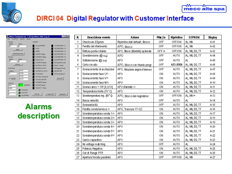 DIRCI 04Digital Regulator with Customer Interface DIRCI 04 Digital Regulator with Customer Interface Alarms description