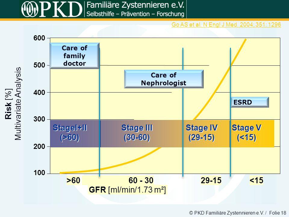 100 200 300 400 500 600 GFR [ml/min/1.73 m²] >60 Risk [%] Multivariate Analysis 60 - 3029-15<15 Go AS et al. N Engl J Med 2004; 351: 1296 StageI+II (>