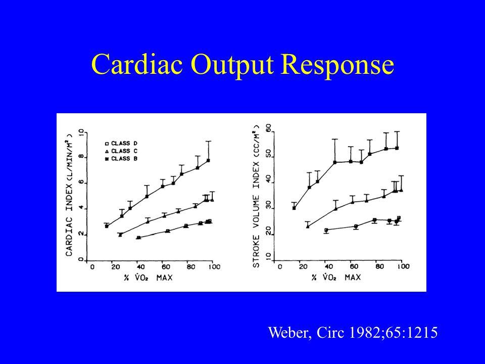 Cardiac Output Response Weber, Circ 1982;65:1215