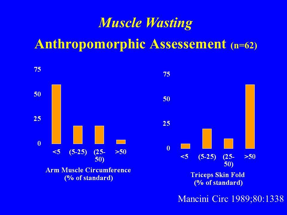 Anthropomorphic Assessement (n=62) Mancini Circ 1989;80:1338 Muscle Wasting