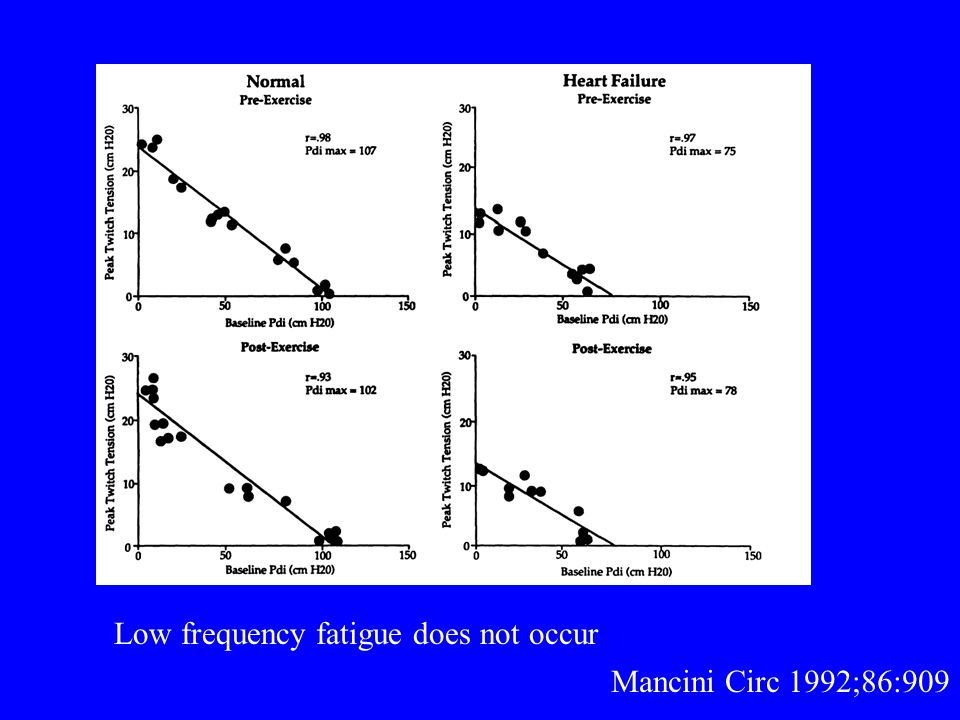 Low frequency fatigue does not occur