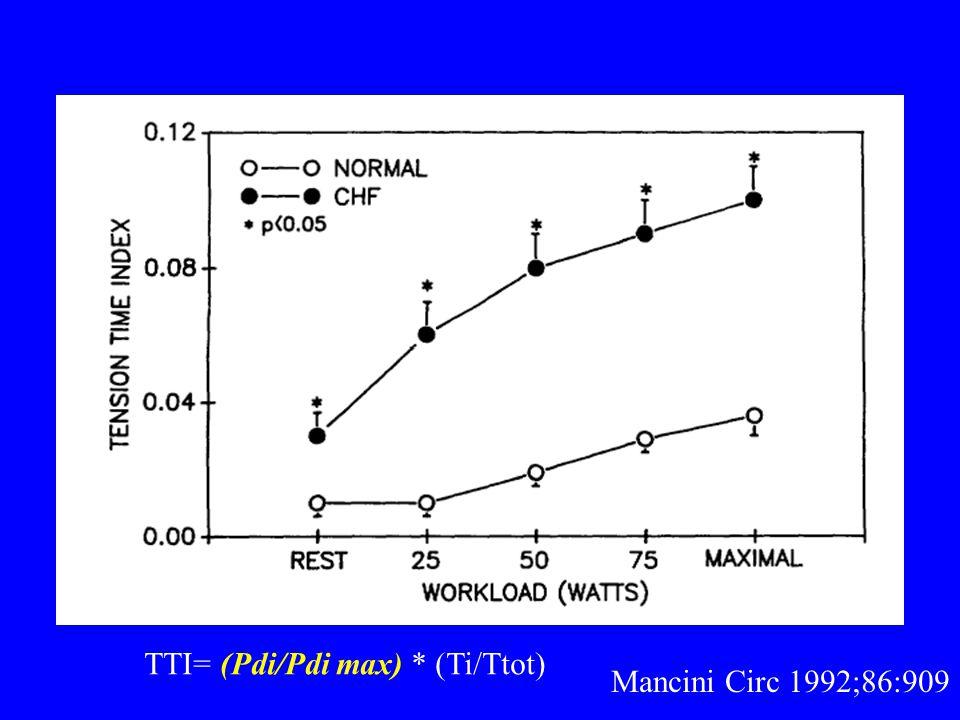 Mancini Circ 1992;86:909 TTI= (Pdi/Pdi max) * (Ti/Ttot)
