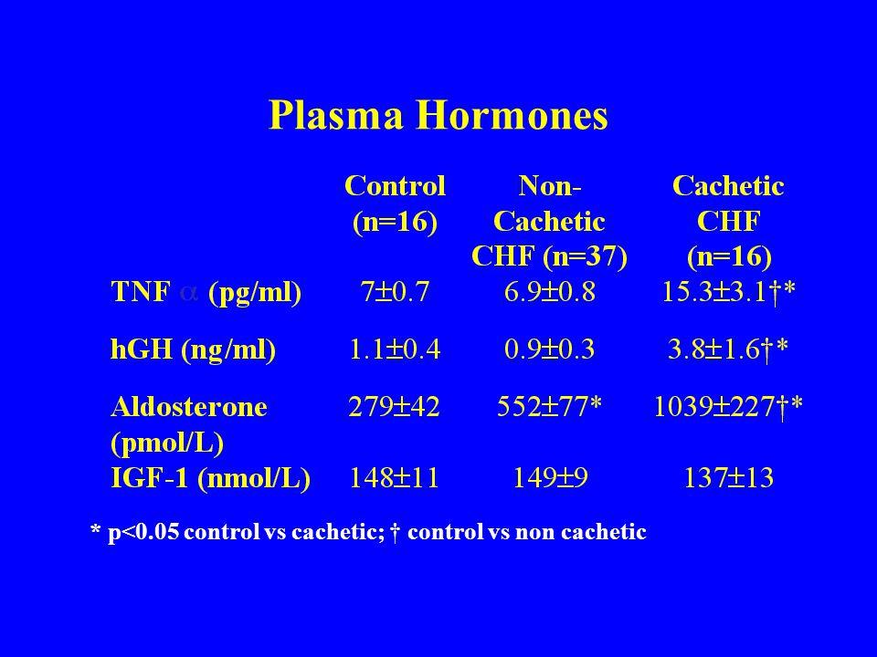 Plasma Hormones * p<0.05 control vs cachetic; control vs non cachetic