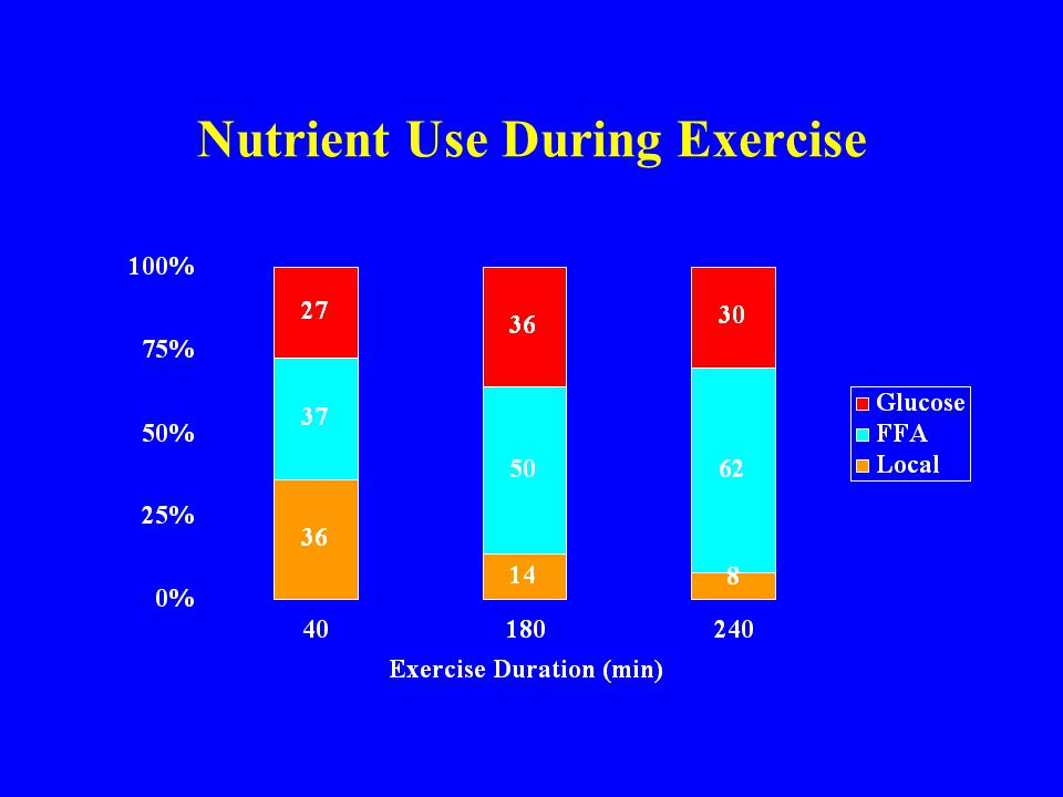 Nutrient Use During Exercise