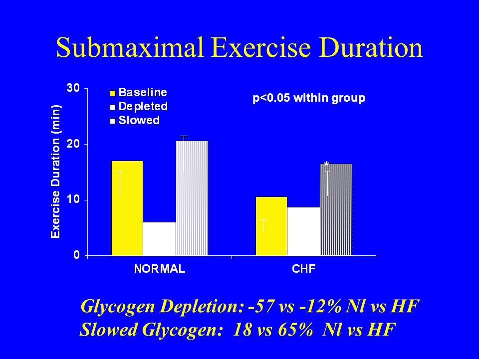 Submaximal Exercise Duration * * p<0.05 within group Glycogen Depletion: -57 vs -12% Nl vs HF Slowed Glycogen: 18 vs 65% Nl vs HF