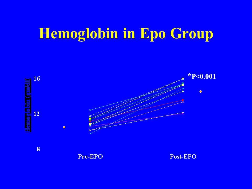 Hemoglobin in Epo Group * P<0.001