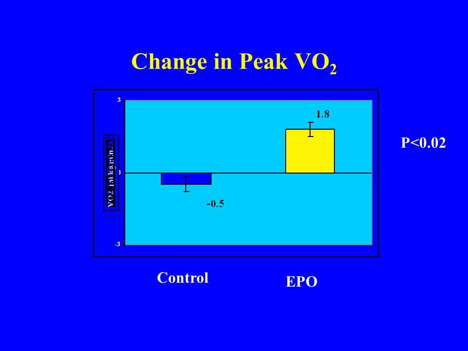 Control EPO Change in Peak VO 2 P<0.02