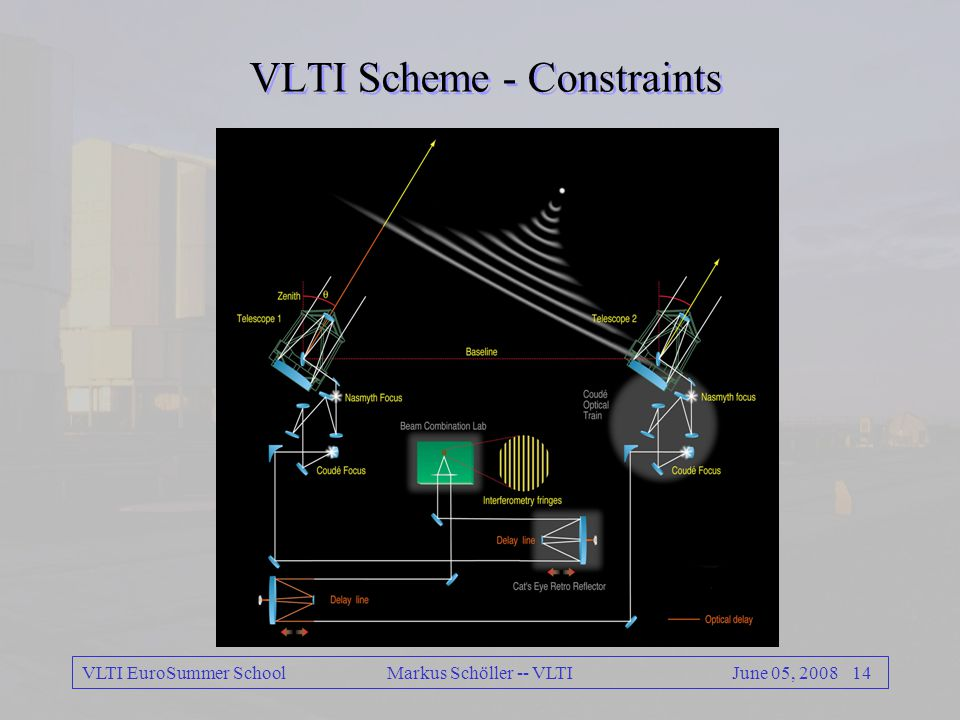 VLTI EuroSummer School 13June 05, 2008 Markus Schöller -- VLTI VLTI Science Instrumentation Bands # telescopes spectral resolution limiting magnitude (UTs/ATs) AMBERJ,H,K3 35, 1500, 12,000 7,4,1.5/ 5.1,1.6,- MIDI N 230, 230 4 (1Jy), 2.8/ 0.7,0.3
