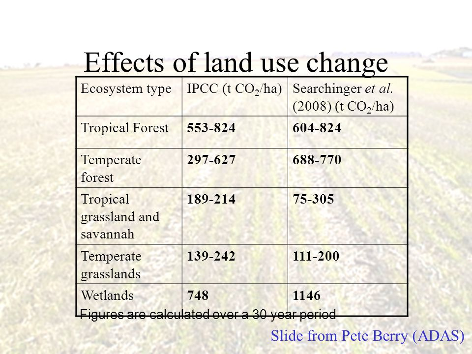 Effects of land use change Ecosystem typeIPCC (t CO 2 /ha)Searchinger et al. (2008) (t CO 2 /ha) Tropical Forest553-824604-824 Temperate forest 297-62