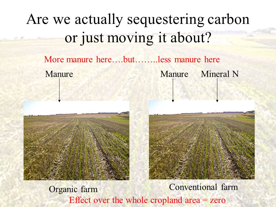 Are we actually sequestering carbon or just moving it about? Organic farm Conventional farm Manure Mineral N More manure here….but……..less manure here