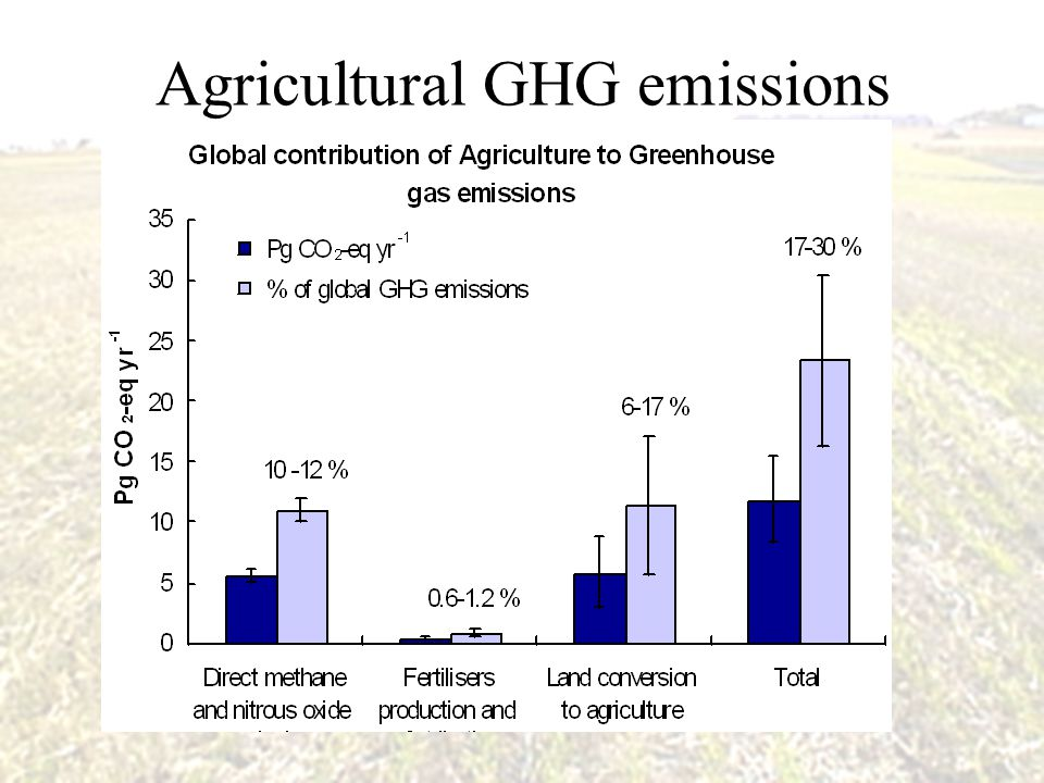 Agricultural GHG emissions