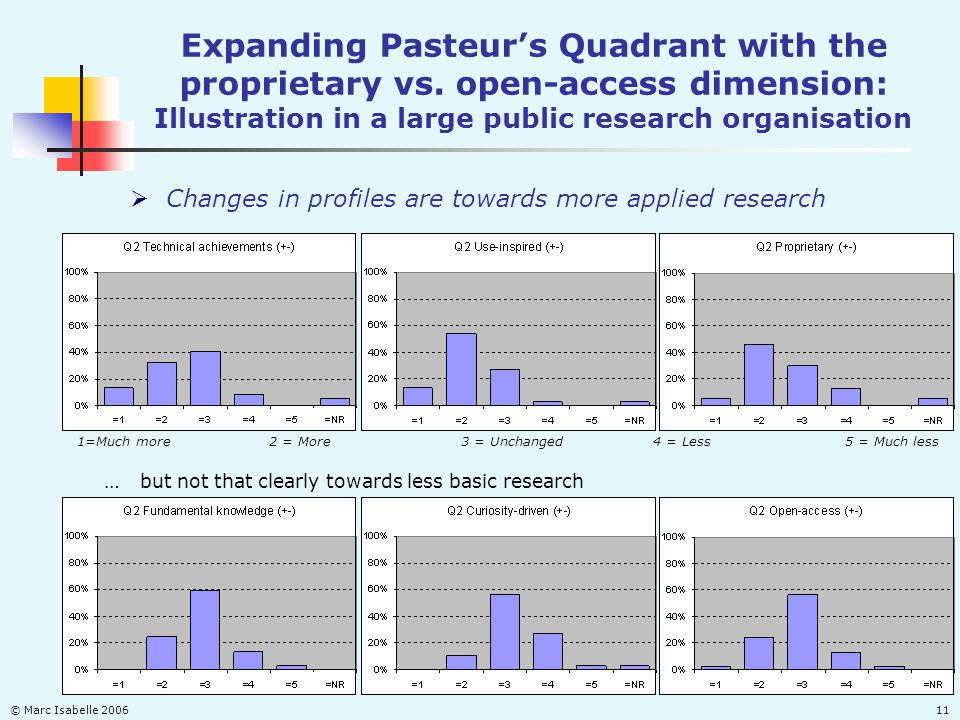 © Marc Isabelle 200611 Expanding Pasteurs Quadrant with the proprietary vs. open-access dimension: Illustration in a large public research organisatio