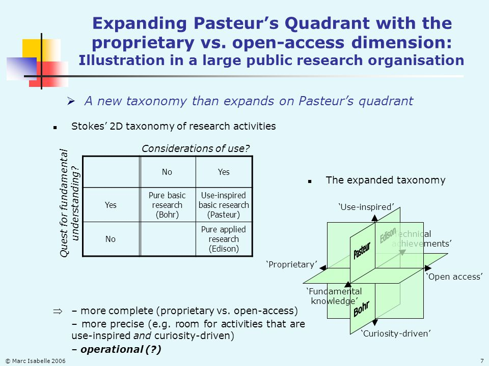 © Marc Isabelle 20067 Stokes 2D taxonomy of research activities NoYes Pure basic research (Bohr) Use-inspired basic research (Pasteur) No Pure applied