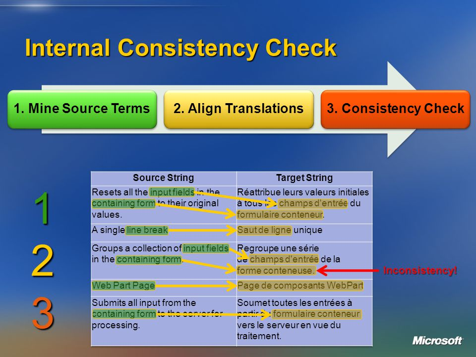 Internal Consistency Check 1. Mine Source Terms2. Align Translations3. Consistency Check 123 Inconsistency!