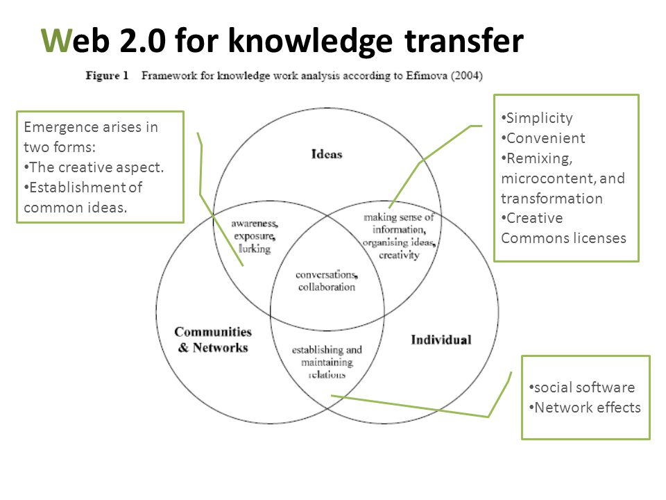Web 2.0 for knowledge transfer Simplicity Convenient Remixing, microcontent, and transformation Creative Commons licenses social software Network effe