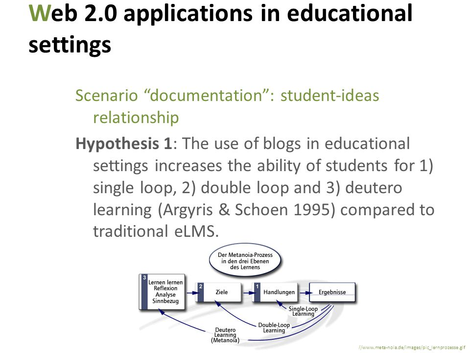 Web 2.0 applications in educational settings Scenario documentation: student-ideas relationship Hypothesis 1: The use of blogs in educational settings