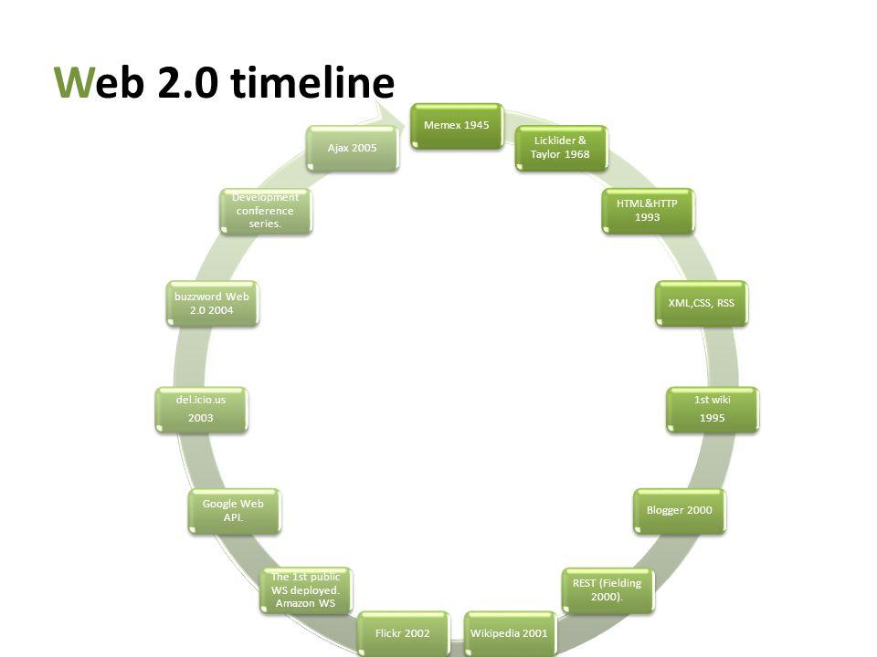 Web 2.0 timeline Memex 1945 Licklider & Taylor 1968 HTML&HTTP 1993 XML,CSS, RSS 1st wiki 1995 Blogger 2000 REST (Fielding 2000).