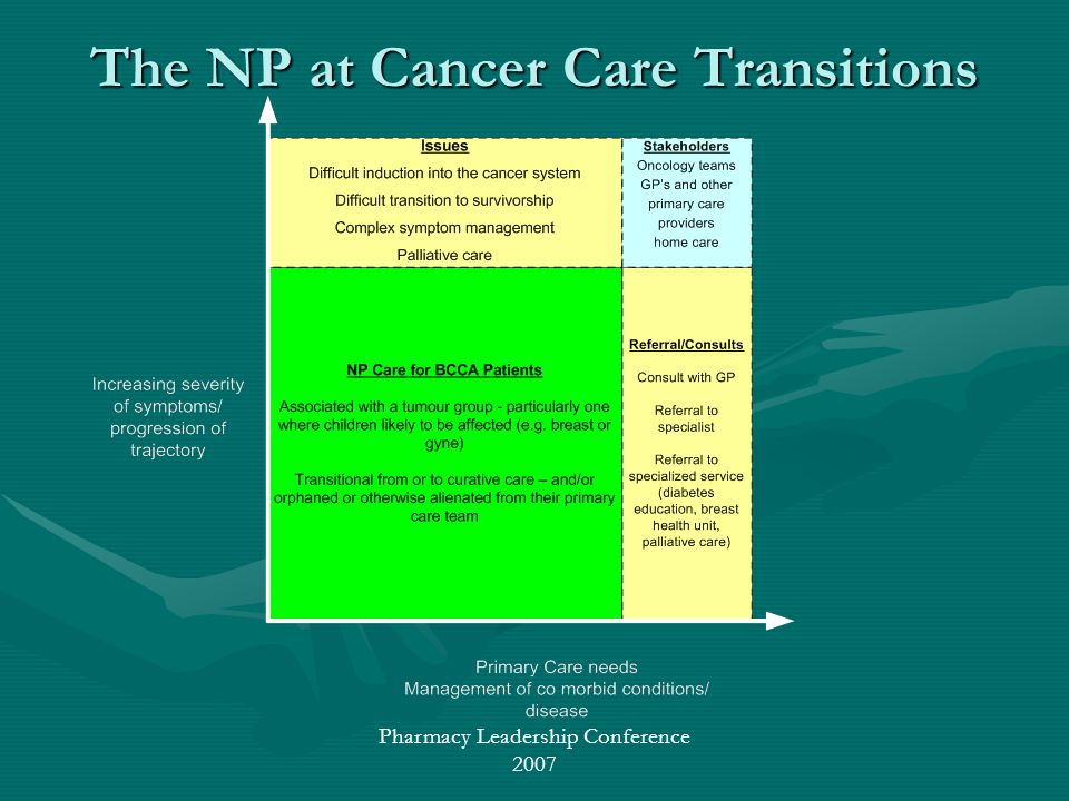 Pharmacy Leadership Conference 2007 The NP at Cancer Care Transitions