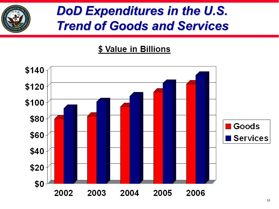 10 DoD Expenditures in the U.S. Trend of Goods and Services $ Value in Billions